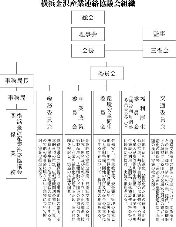 横浜金沢産業連絡協議会組織